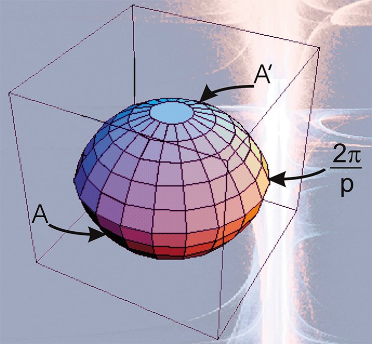 To construct a lens space, let us take a lens with two spherial segments with the dihedral angle 2/p, where p is any positive integer. Let us divide the lens edge into p equal arcs converting the segments into a pair of spherical p-gons A and A'. Now let us mirror p-gon A with respect to the plane of the lens edge by turning it by the angle 2 q/p, identifying the lens sides. The resulting spherical manifold is called the Lens space L(p, q).  Having taken a ball as a lens and as its edge — the equator at p = 2, q = 1, we obtain that  L(2, 1) = P ³. One can show that the lens spaces L(p, q) and L(p', q') coincide if and only if p = p' and q ≡ ± q' (mod p) or q·q' ≡ ± 1 (mod p)