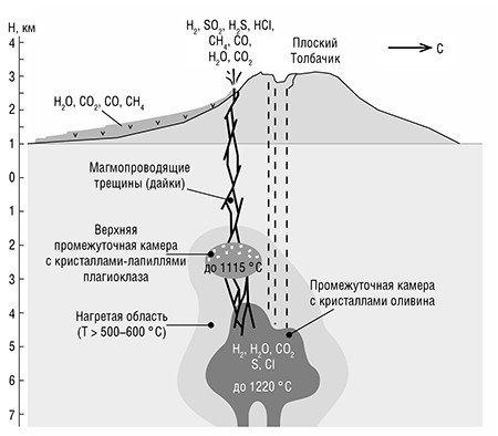 Данные по петрохимии, геохимии, газововму анализу и фазовому составу расплавленных включений в минералах позволии реконструировать схему движения расплавов и летучих компонентов из промежуточных камер во время Толбачинского трещинного извержения 2012—2013 гг. Быстрое перемещение магмы перед извержением могло проходить по двум сценариям. Либо из нижней камеры в верхнюю и далее через систему трещин-даек, две из которых сформировали прорыв Меняйлова, а позже прорыв Набоко. Другой вариант – неудавшийся прорыв магмы по отмирающему каналу Плоского Толбачика и боковое перемещение магмы под сдвигонадвиг Толбачинского дола. По: (Толбачинское трещинное извержение..., 2017)