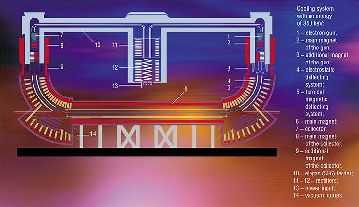 The electron cooler has a fairly simple structure. The electron beam is generated by an electron gun having a specially shaped cathode. After that, the beam is accelerated and directed to the channel of the main accelerator with the help of a deflecting system. Then the electron beam is directed outward (with the help of the same deflecting system), and electrons are collected in a collector