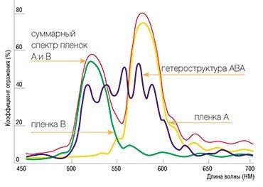Спектр отражения от опаловых пленок, сложенных частицами разных размеров (А и В), а также от пленочной гетероструктуры, состоящей из трех пленок (ABA). Угол падения света равен 5°