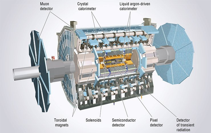 Layout of the ATLAS detector: it consists of several systems for detecting elementary particles and for measuring their energy; the systems are based on various physical principles. © 2012 CERN