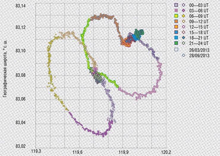 Суточная прецессия северного виртуального магнитного полюса в спокойные в магнитном отношении дни (вверху) и его ежесекундные перемещения в течение одного часа в разгар магнитной бури 17 марта 2013 г.(внизу). Рассчитано по данным обсерватории «Новосибирск»