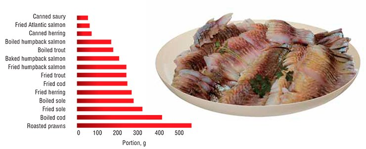 Fish is the major source of essential long-chain PUFAs for humans. For a daily dose of these fatty acids recommended by the WHO for prevention of cardiovascular diseases, it is enough to eat several tens to hundreds of grams of this product. Note for comparison that the corresponding dose of fried pork is over 3 kilos! According to: (Gladyshev et al., 2006, 2007, 2009)