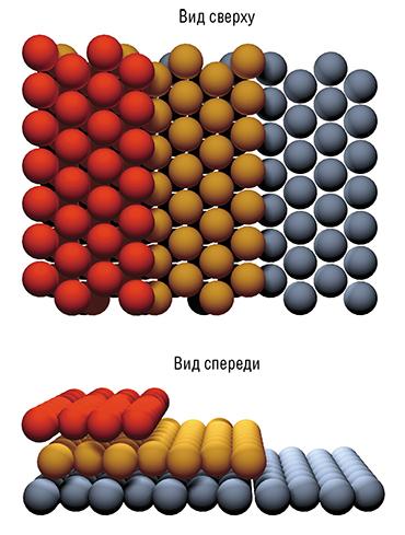 Атомные ступени на поверхности кремния формируются за счет выхода плотно упакованных атомами плоскостей кристаллической решетки. Вверху – схематическое изображение различных видов встраивания атомов в ступень при их осаждении на поверхность