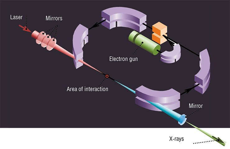 "The inventors of quantum physics called the Compton effect, i.e., the elastic dissipation of electromagnetic radiation on a free electron, ""the game of billiards with photons and electrons."" This effect is used to make compact X-ray sources: when laser photons collide with an electron beam, they bounce off the latter with a significant increase in their energy. The figure shows the operating principle of the Compton source. Fig. by E. Seraia"