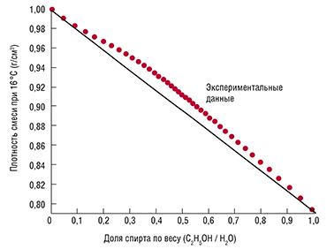 Если бы молекулы воды и спирта не взаимодействовали, график зависимости плотности водной смеси спирта от концентрации алкоголя представлял бы прямую линию. Но экспериментально измеренные точки (красным цветом) с ней не совпадают. При содержании спирта примерно 46 % отчетливо наблюдается «горб» плотности, что означает сжатие смеси. В реальности, если мы смешаем 1 л воды и 1 л спирта, то получим не 2 л водки, а 1,94 л. Уменьшение объема на 3 % – результат взаимодействия молекул спирта и воды, которые образуют более компактные ассоциации