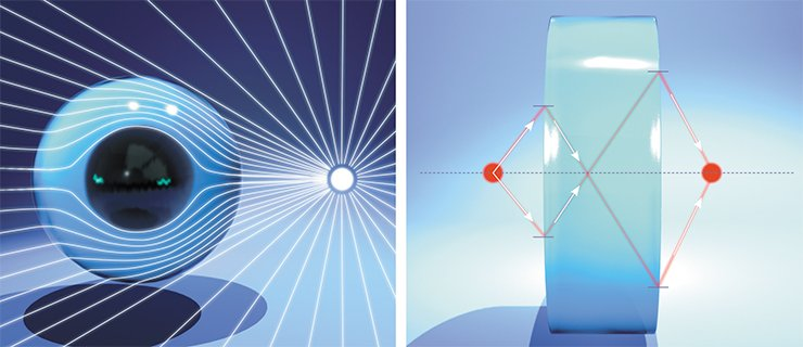 Schematic illustration of light going around an object wrapped in a metamaterial (left). Construction of beam paths in a collecting lens prepared from a plane-parallel plate made of a negative-index metamaterial. Such a lens has no focal plane, which means that it generates a volume image. Using such a lens, one can transmit images with a resolution much finer than the wavelength