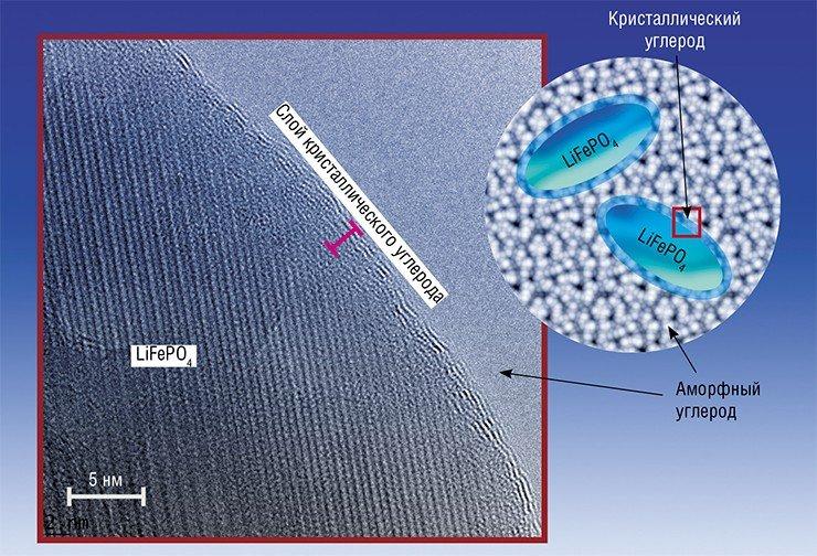 В созданном в ИХТТМ СО РАН композиционном катодном материале для ЛИА наночастицы железо-фосфата лития LiFePO₄ покрыты слоем высокопроводящего кристаллического углерода. В результате композит имеет намного более высокую электропроводность, чем «чистый» железо-фосфат микронных размеров. Просвечивающая электронная микроскопия