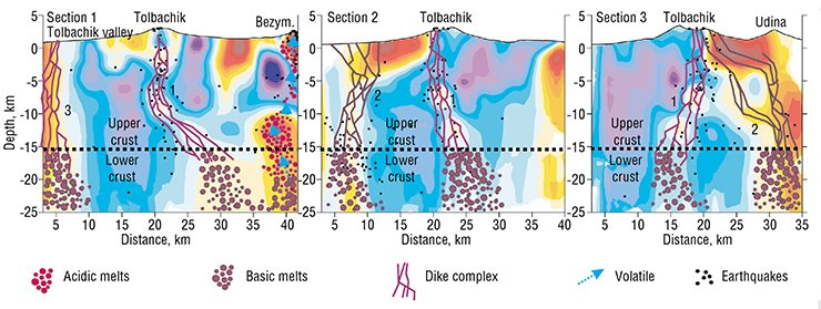 For the first time, seismic tomography provided an opportunity to define the crust sources of volcanic activity of Tolbachik