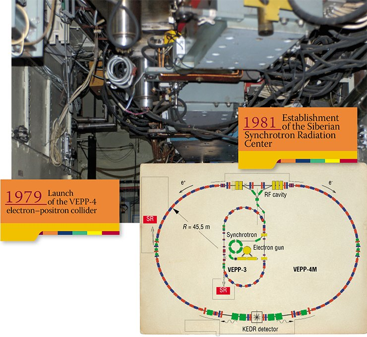 At the INP, VEPP-3/VEPP-4 are used in the acceleration storage complex for SR generation, VEPP-3 being a booster (intermediate) accelerator for the VEPP-4 collider (diagram on the right). Acceleration occurs in the range of energy from 360 MeV to 2 GeV; in the storage mode the accelerator can hold beams with an energy of 2 GeV and a current of about 100 mA for a long time (5—6 h). It is in this mode that the work using SR is conducted. Upper: the rectilinear part of the VEPP-3 storage ring