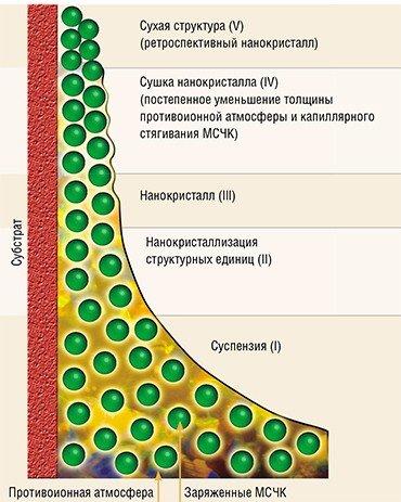 Схема нанокристаллизации высокоупорядоченной пленки опала на твердом субстрате (образующаяся пленка может содержать до 35 слоев частиц)