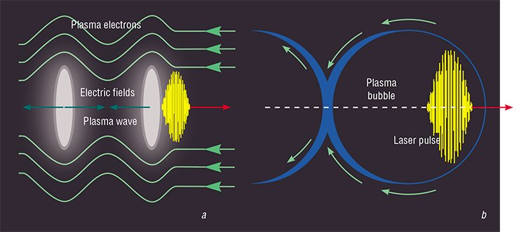 "Another approach to creating compact radiation sources is to use laser-plasma acceleration. In this case, (a) a short and intense laser pulse pushes apart plasma electrons, which are then attracted to ions, creating a plasma wave with a very high field gradient. (b) A very intense laser pulse is able to push out all plasma electrons from a particular area, creating a ""plasma bubble,"" in which the gradient of the accelerating field can be greater than that in conventional accelerators by a factor of thousands. (c) A plasma accelerated electron beam radiates in this same plasma, creating a bright point source of X-ray photons. Fig. by E. Seraia"