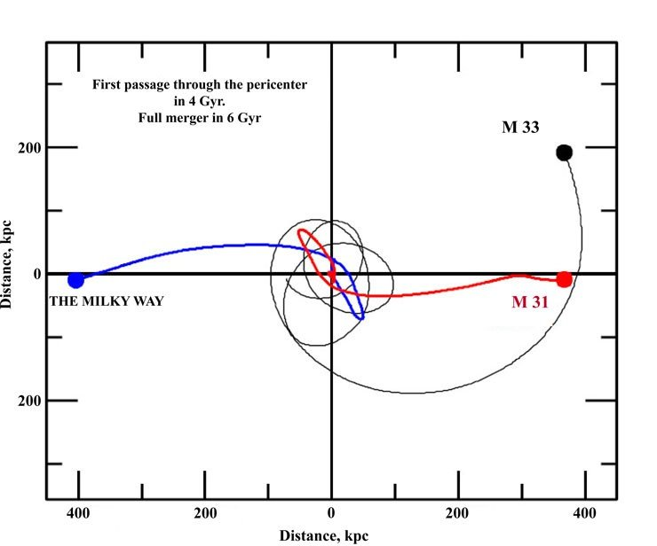 The trajectories of our Galaxy (blue line) and of the approaching nearby M31 (red line) and M33 (black line) galaxies in a reference frame tied to the center of mass of the Local Group show the impending celestial catastrophe. The first close approach of our Galaxy to M31 at a high speed is expected in 4 billion years. Having sensed gravitational attraction to each other, the galaxies will not part for long: after a couple of billions of years after their close acquaintance, they will meet again to merge. Adapted from: R.P. van der Marel, G. Besla, T.J. Cox, S.T. Sohn, J. Anderson, 2012