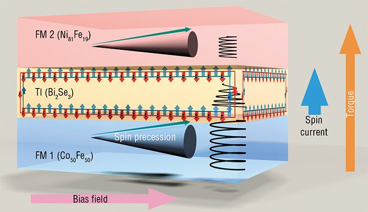 The spin valve, a possible element of the future quantum computers, can be created from two different ferromagnets (FM) with a thin (less than 20 nm) layer of a nonmagnetic material having the properties of the so-called topological insulator (TI). An efficient transfer of electric charge is only possible on its surface. In FMs, the magnetization vector, influenced by the transverse radio frequency magnetic field, will precess around the bias field vector, driving electrons with different spins into opposite directions to form spin polarization. The TI layer can filter the spins by cutting off the charge current and providing a spin current from the FM 1 to FM 2. Using resonant absorption at the Beamline for Advanced Dichroism Experiments (BLADE/I10) at Diamond, researchers have been able to measure the magnetization of each FM layer separately, which confirms the possibility of transfer of information encoded in electron spins. Traditional resonance or magnetometry techniques with a resolution of about 100 nm would not have been able to resolve the layers separately (Baker, 2015)