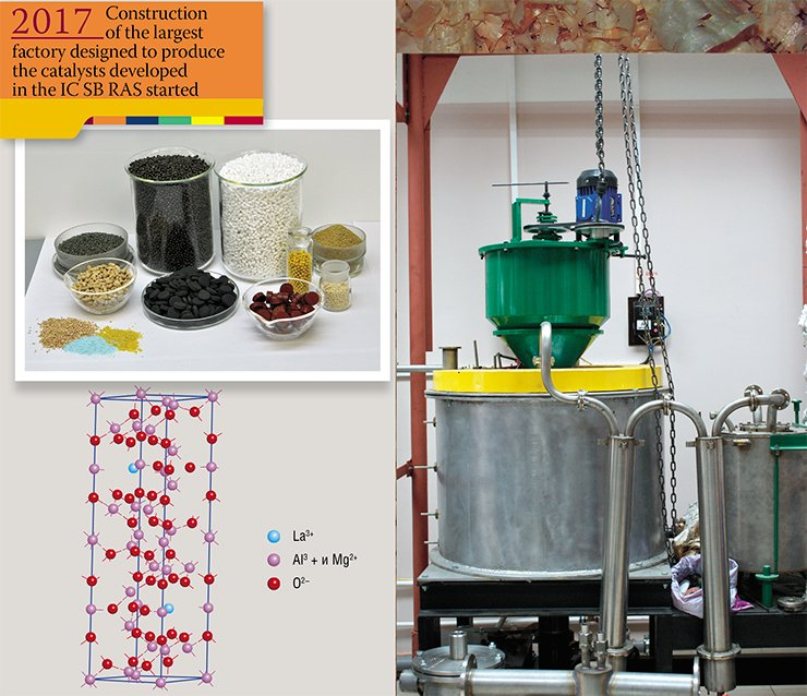 Catalysts developed at the Institute of Catalysis SB RAS for making bio fuels (upper left). Lanthanum hexaaluminate, a heterogeneous catalyst used in transesterification for biodiesel production, was developed by the laboratory of catalyst preparation, Institute of Catalysis, SB RAS (below left). From: (Ivanova et al., 2008). A pilot unit for making bio oil from ground wood. Designed by the Institute of Catalysis and Design-Engineering Branch of the Lavrentiev Institute of Hydrodynamics, SB RAS