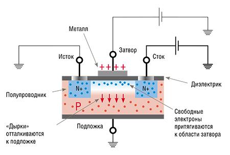 У этого МДП-транзистора с индуцированным каналом N-типа есть только два состояния: открыт – закрыт