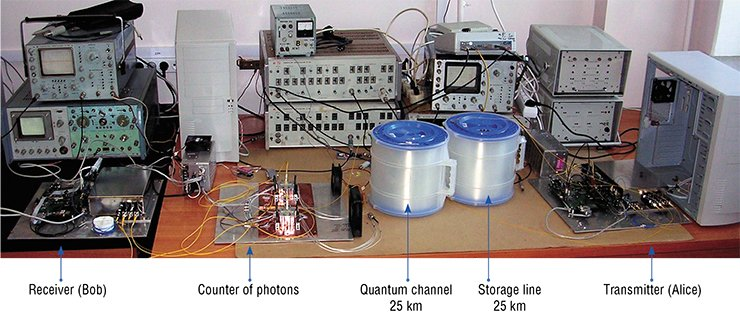 Quantum cryptography setup developed at the Rzhanov Institute of Semiconductor Physics of the Siberian Branch of the Russian Academy of Sciences. The transmitter (Alice) transmits the signal through a quantum channel 25 km long to the receiver (Bob)
