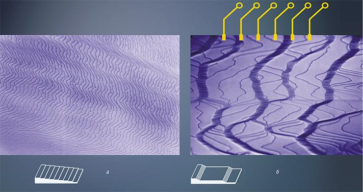 При прогреве постоянным током до температуры сублимации кремния система атомных ступеней на поверхности Si(111) (справа, а) быстро трансформируется в кластеры – эшелоны ступеней, которые на ОЭМ-изображении появляются в виде широких темных полос (б). Это изменение морфологии поверхности обратимо путем смены направления электрического тока, пропускаемого через образец