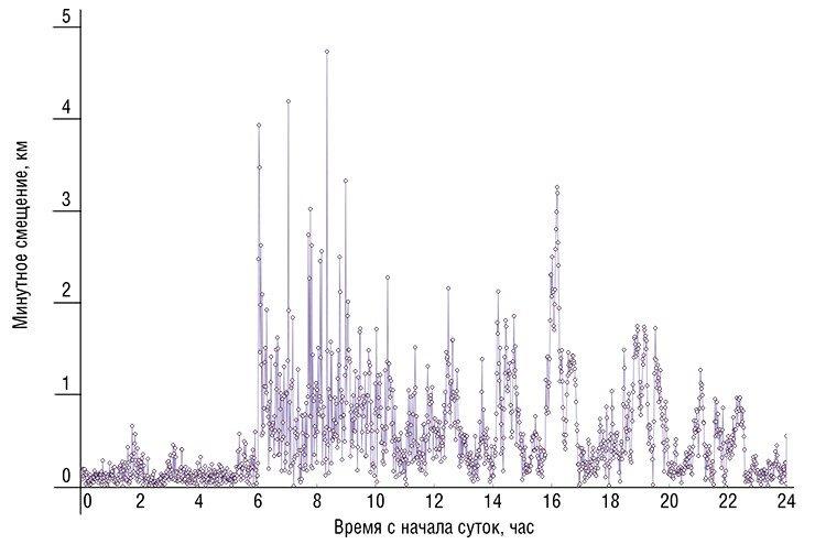 В течение суток 17 марта 2013 г. виртуальный северный магнитный полюс мог за минуту смещаться на расстояние свыше 4,5 км. Рассчитано по данным обсерватории «Новосибирск»