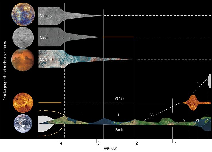 The geological history of the terrestrial planets can be traced in the dynamics of formation of their surface and subsurface structures. The evolution of the terrestrial planets can be divided into six stages. Stage I: The formation of the planets due to accretion; only the Moon has a different origin. Stage II: The end of heavy meteorite bombardment on Mars, the Earth, and the Moon and the beginning of plate tectonics processes, which are most manifest on the Earth. Stage III: The end of plume magmatism on Mars; all tectonic activity on the Moon and Mercury had disappeared earlier. Stages V–VI are clearly manifested only on the Earth and Venus. On Venus, it is the period of active plume magmatism; on the Earth, it is the time of formation of the modern oceans and continents. In the past 200 million years, there have been manifestations of specific tectonic activity on Io, the largest moon of Jupiter. The magmatism and convection on Io are due to the high sulfur content and the periodic contractions and extensions of the moon with the changing distance from Jupiter. Adapted from (Head and Coffin, 1997; Ernst, 2013; 2014), with additions by N. L. Dobretsov