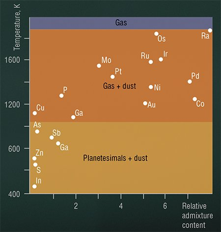 The mean content of admixtures in iron meteorites normalized to chondrites decreases dramatically as their condensation temperature decreases. According to (Shkodzinskii, 2003)