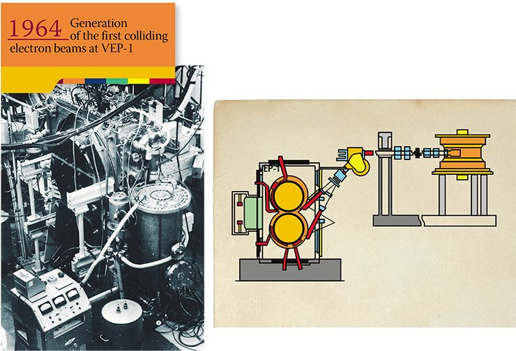 VEP-1, the first colliding beam accelerator, designed at the INP in 1964, had only two rings with a radius as small as 43 cm. However, its interaction energy was equivalent to that of the classical accelerator of 100 billion eV. None of the facilities of that time could generate such energy