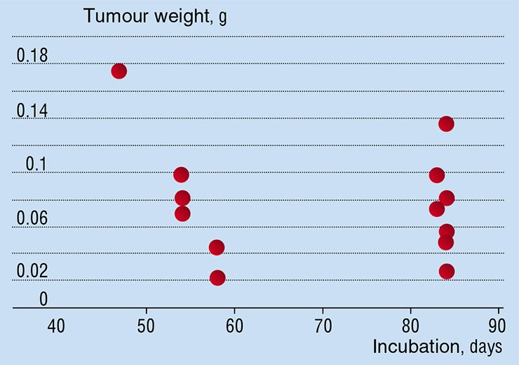 Researchers make an assumption that in the pre-clinical, i.e. animal-only tests, of cancer drugs under development tumours are identical in each animal. But, actually, theexperimentally measured dimensions of the tumours are different even for genetically selected lines of the laboratory animals on the same day of incubation. Data by Tyumen Branch of the Institute of Immunology SB RAMS