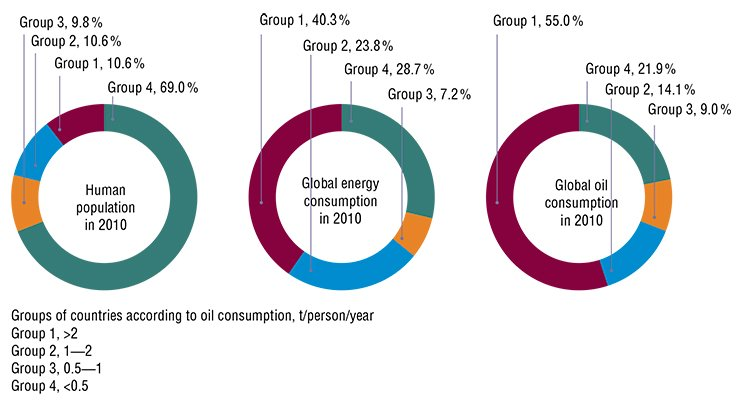 Distribution of global energy consumption over groups of countries