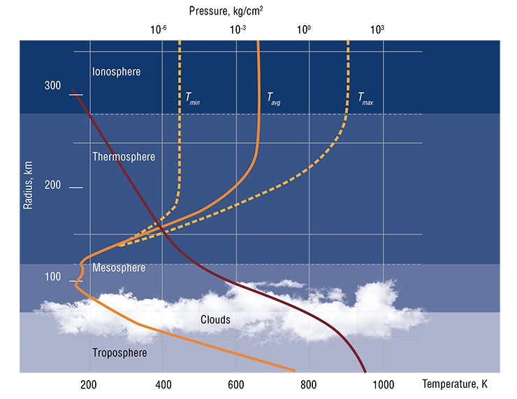 The dense part of the Venusian atmosphere (troposphere) extends from the surface up to an altitude of 65 km (the upper part of the cloud layer) and contains 99 % of the total atmospheric mass. Conditions most similar to the Earth's atmosphere exist in the upper part of the troposphere (tropopause) between 49.5 and 58 km (Patzold et al., 2007). The figure shows a model of the physical structure of the Venusian atmosphere in combination with the temperature and pressure data obtained by the Soviet Venera 8 unmanned space probe, which was launched in 1972. Adapted from (Basilevsky and Head, 2003)