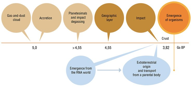 Early steps of the Earth's history before the emergence of living organisms (Zavarzin, 2010). Alternative scenarios are shown: emergence of organisms from the RNA world or their extraterrestrial origi
