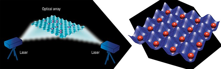 For capturing and confining neutral atoms, it is possible to use a two-dimensional optical array: standing waves generated by beams of two lasers form a two-dimensional interference pattern. Credit: NIST