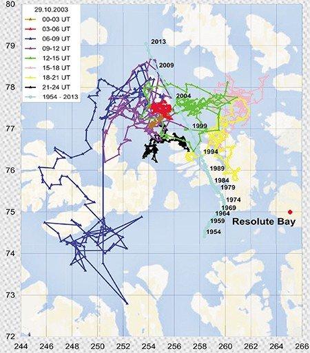 Масштабы «блуждания» северного магнитного полюса во время мощнейшей магнитной бури 29 октября 2003 г. достигали тысячи километров, что намного превышает среднюю длину пути, который полюс «прошел» за последние 60 лет. Рассчитано по данным магнитной обсерватории Резольют-Бей (Канада)