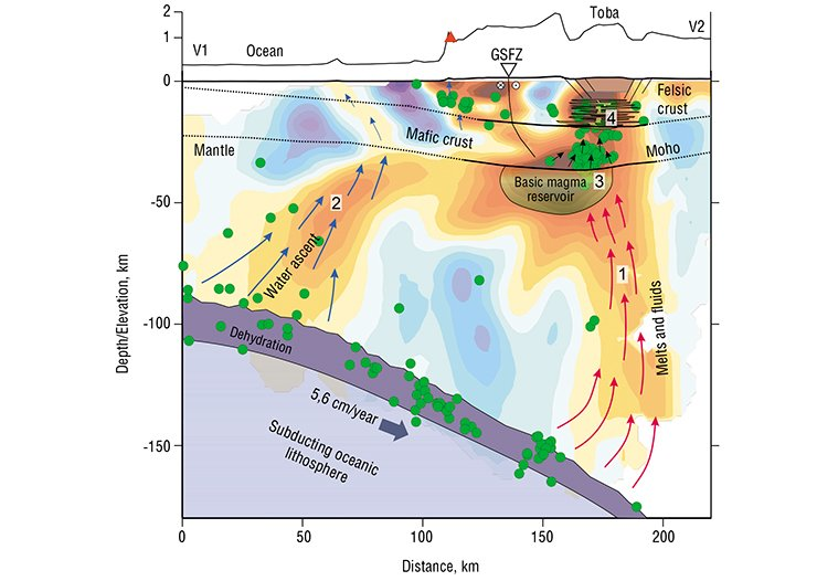 Tomographic model in the vertical section and its interpretation. S-wave velocity anomalies are shown in the background. Red areas: lower velocities (a lot of water and/or high temperature); blue areas: higher velocities (cold solid rocks). Green dots depict the earthquakes. Arrows indicate the path of ascending water and melts. Above: topography along the section. GSFZ: transection with the Great Sumatran Fault Zone