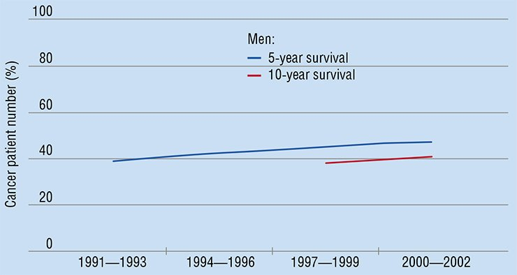 Despite all undertaken efforts, progress in cancer treatment today is less than impressive. This is illustrated by the trends in five- and ten-year age adjusted relative cancer survival for adults in Europe (according to the EUROCARE-4 study, Coleman et al., 2008)