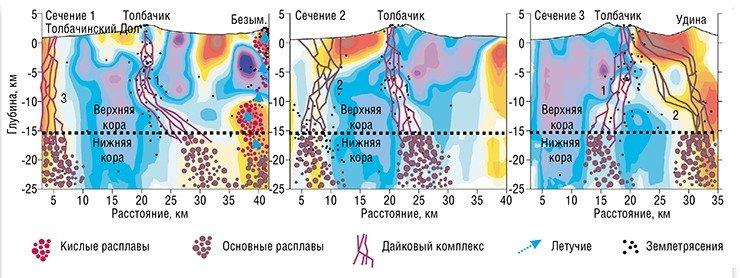 С помощью сейсмической томографии впервые удалось определить коровые источники активности вулкана Толбачик. На трех вертикальных сечениях модели схематично указаны возможные автономные источники расплавов, питающие Толбачинский вулканический комплекс. Непосредственно под Толбачиком наблюдается аномалия с пониженными скоростями сейсмических волн (обозначена цифрой 1), которая предположительно обозначает канал, поставляющий материал из области Ключевского вулкана. Второй источник может располагаться южнее вулкана Удина (цифра 2), а третий –лежать в самой южной части Толбачинского дола (цифра 3). По: (Толбачинское трещинное извержение..., 2017)