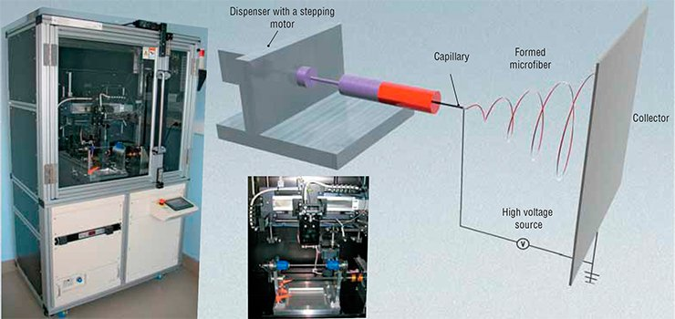 The basic scheme of an electrospinning device is simple: it comprises a high voltage source, a capillary or a spinneret (a plate with a calibrated hole), a unit for the dosed supply of the solution, and a collector, where the target material is accumulated. The collector electrode for an NF-103 electrospinning machine (MECC, Japan), a rotating rod, is intended for fabricating tubes with orderly arranged fibers. The machine is equipped with a movable arm carrying a coaxial spinneret for supply of two polymer solutions