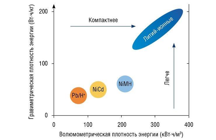 По мере развития технологий химические источники и аккумуляторы электрической энергии становятся легче и компактнее. По: (Hbler, Osuagwu, 2009)