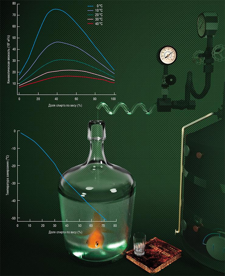 Вязкость смеси спирта с водой зависит от двух факторов: концентрации алкоголя и температуры (вверху). При комнатной температуре такая смесь в три раза более вязкая, чем любая из первичных жидкостей, а водка из морозильника еще примерно в 2,5 раза более «сиропообразна». Температура замерзания смеси спирта с водой зависит от соотношения компонентов (внизу). Спирт действует как антифриз, позволяя смеси оставаться жидкой даже при температурах намного ниже нуля – водка замерзнет только при –25 °С