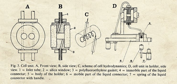 Basic design of the liquid microspectrophotometer cuvette (Baram et al., 1983)