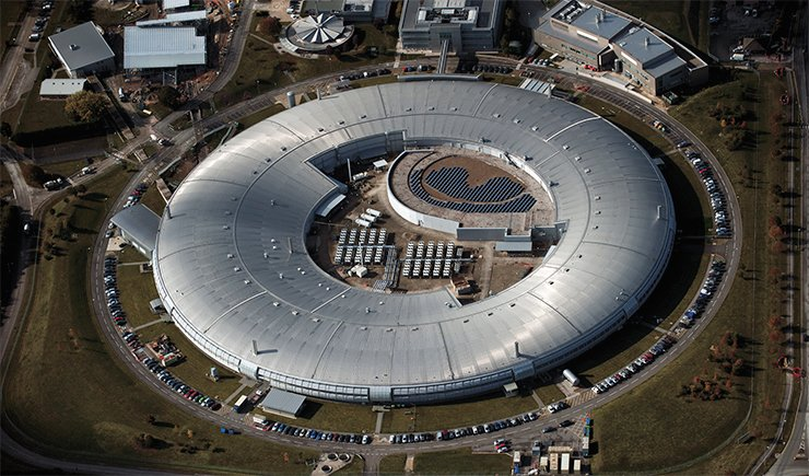 The accelerator at Diamond Light Source generates synchrotron radiation in the range from infrared to X-ray wavelengths. The storage ring is a 24-period structure with a 562-m circumference; the electron beam energy is 3 GeV. The construction costs of Diamond were £260 million; the annual budget, including research costs and operating expenses, is £50 million. Today, there are 25 beamlines of different specialization (right); eight more are under development. Courtesy of Diamond Light Source LTD