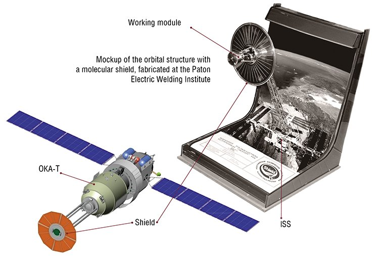 It is planned to accommodate the Ekran (Shield) multifunctional engineering system designed for operation under ultra-high vacuum conditions on the International Space Station and then on the Russian orbital space vehicle OKA-T. The working module is located behind the molecular shield, which is an umbrella about 3 m in diameter covered with a multilayered foil with a special coating preventing accumulation of the static charge and evaporation of matter