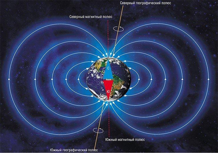 На схеме магнитного поля Земли отчетливо видно, что магнитные полюса не совпадают с географическими. По: (Peter Reid, The University of Edinburgh, 2011)