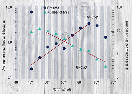 Further into high latitudes, the number of fires in the larch range decreases, but the flame traversed area increases up to the latitude of the Arctic Circle
