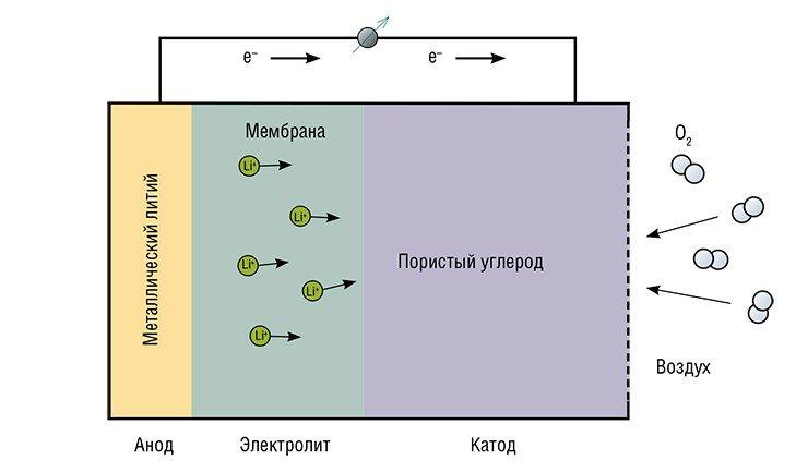 Аккумуляторы будущего смогут работать на бесплатном кислороде из воздуха. В таких литий-воздушных устройствах положительный электрод отсутствует как таковой – можно считать, что катодом является воздух. В качестве анода используют тонкую литиевую фольгу, которая отделяется от катода полимерной мембраной из литий-проводящего твердого электролита. Затем следует слой углерода с высокой площадью поверхности, в котором происходит восстановление кислорода, поступающего из атмосферы. Токообразующей реакцией является прямое взаимодействие лития с кислородом воздуха: 2Li + O₂ → Li₂O₂