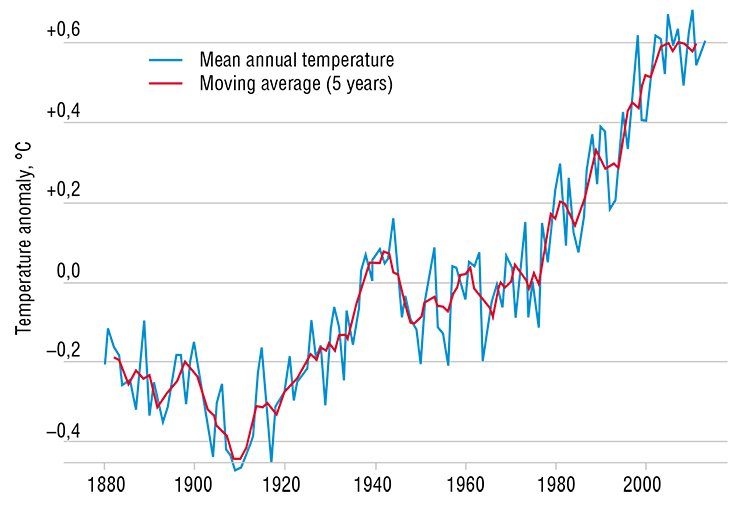 Long-term records of the mean global temperature on the Earth's surface are indicative of climate warming. From (Brohan et al., 2006)
