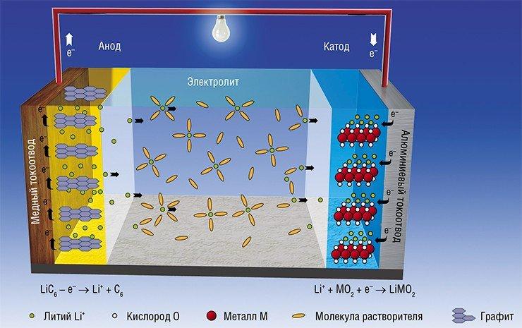 Отрицательные электроды (аноды) современных ЛИА изготавливают из графита, а положительные электроды (катоды) – из литированных оксидов переходных металлов (например, LiCoO₂). В процессе заряда ионы Li⁺ экстрагируются из материала катода, переносятся через электролит к аноду и внедряются в его структуру. Процесс экстракции Li⁺ из катода сопровождается одновременным окислением ионов металла M. При разрядке процесс идет в обратном направлении, поэтому аккумуляторы такого типа первоначально назывались «кресло-качалка». По: (Goodenough et al., 2007)
