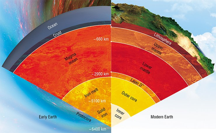 The internal structure of the Earth varied with its development. The mantle was differentiated into two layers differing in convection regime and mode. The core formed, and its solid portion was segregated. Solid silicate layers (crust and anticrust) formed, as well as an up to 100 km thick solid layer separating the lower mantle from the liquid core