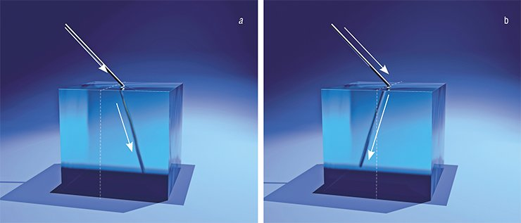 Schematic illustration of light refraction in the systems 'air – conventional positive-index material' (a); and 'air – negative-index metamaterial' (b)